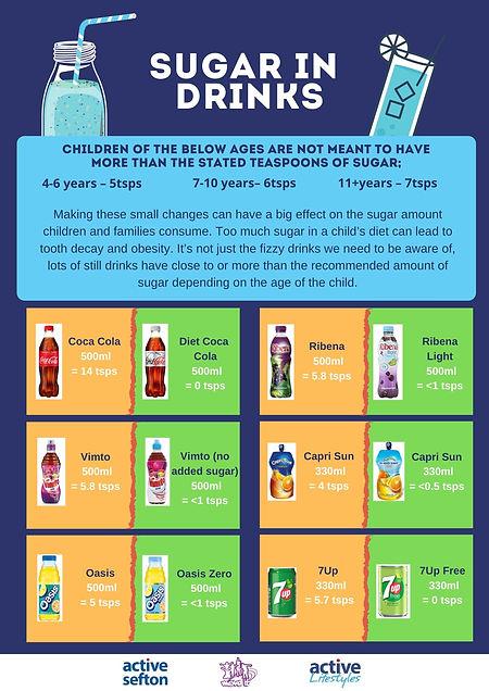 Sugar in drinks.jpg