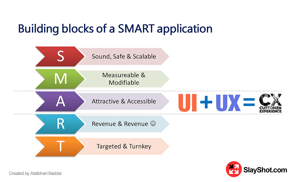 Building blocks of a SMART Application