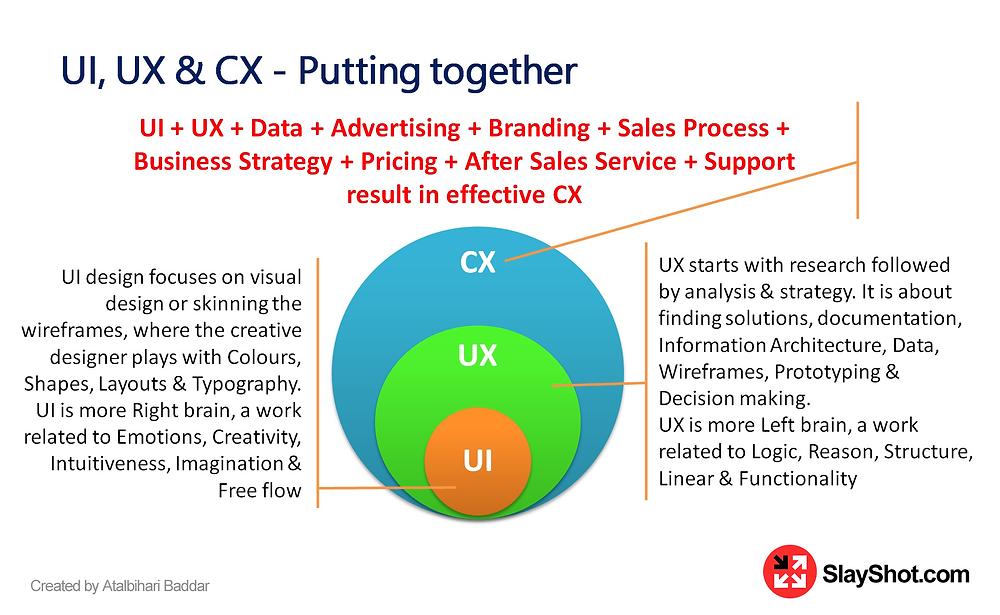 A SMART Website - UI, UX, CX