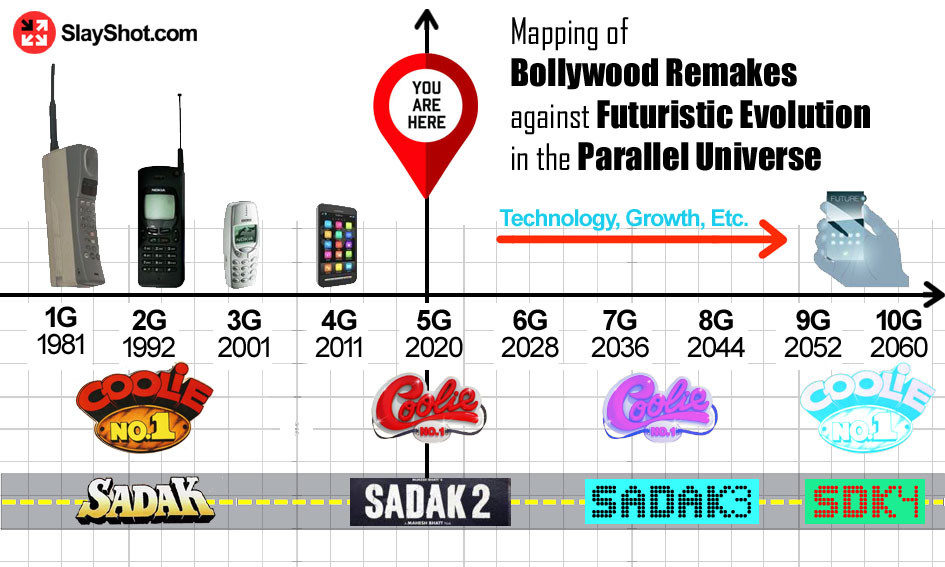 Mapping of  Bollywood Remakes  against Futuristic Evolution in the Parallel Universe