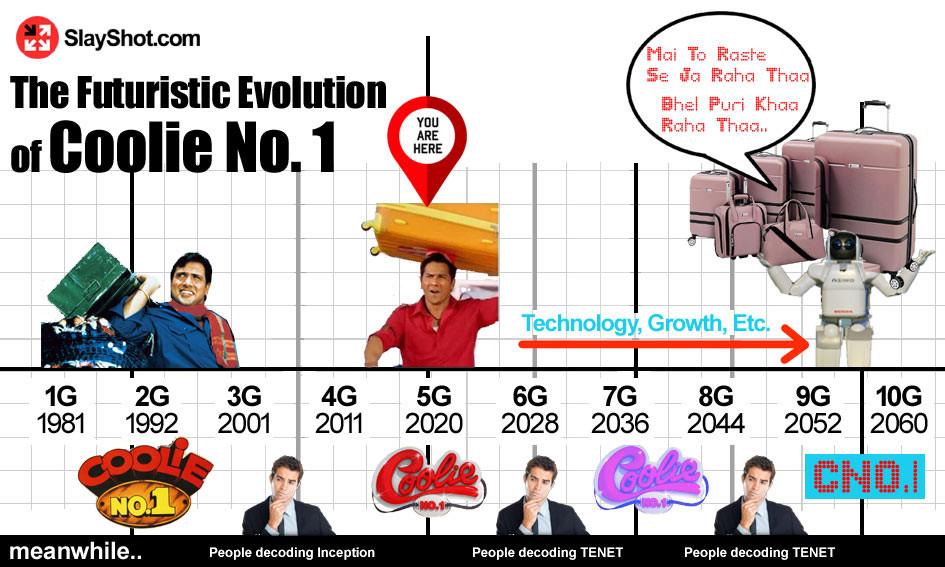 The Futuristic Evolution of Coolie No. 1