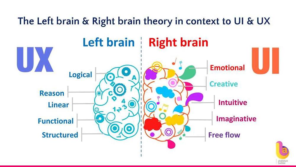Left brain right brain theory and customer experience - Atalbihari Baddar