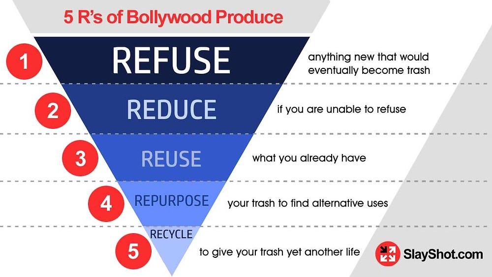 The 5R  Principle Of Bollywood Produce