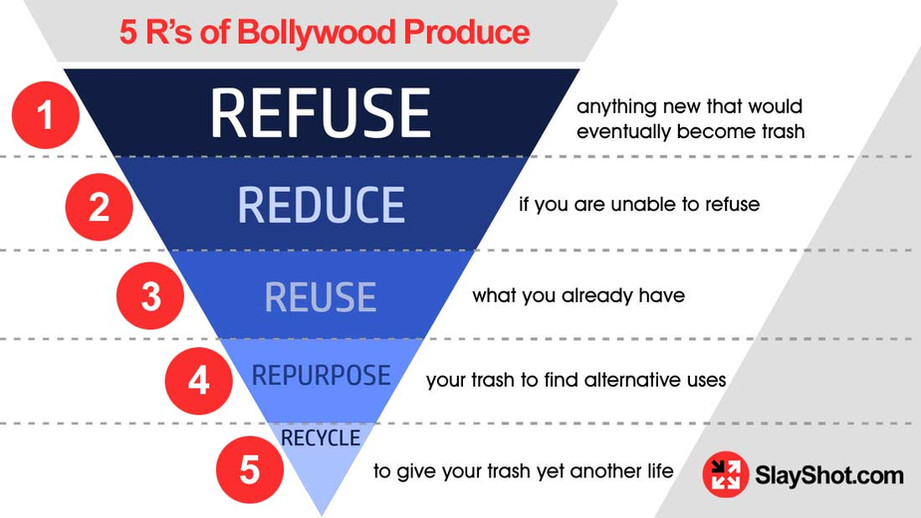 The 5R principle of producing a movie in Bollywood: Refuse, Reduce, Reuse, Repurpose, Recycle
