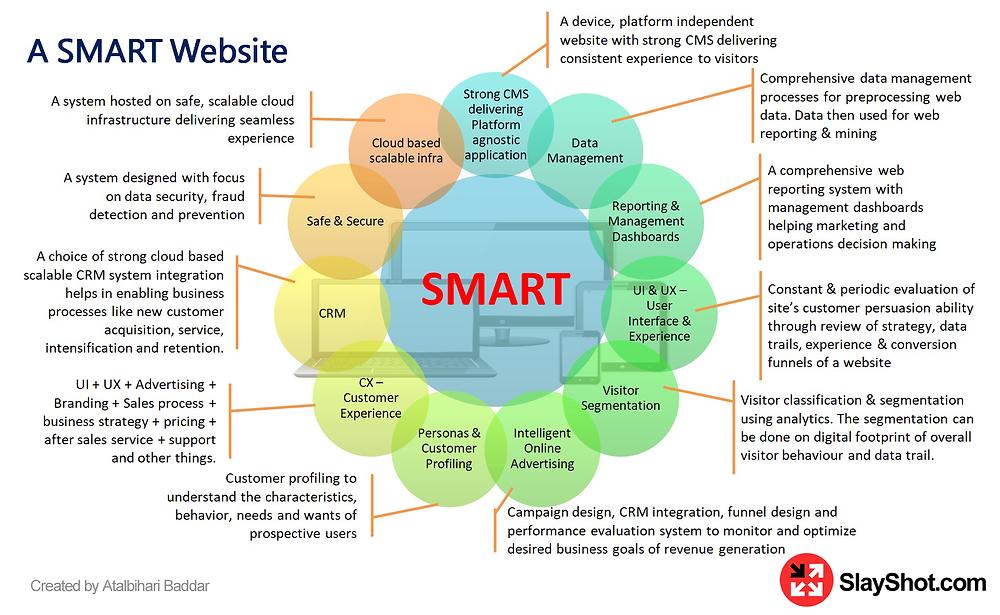 A SMART Website