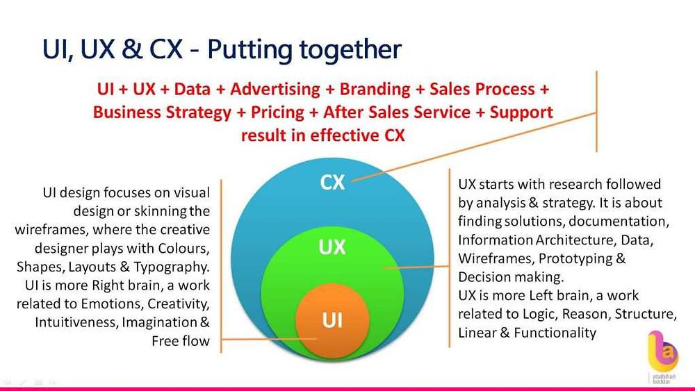 UI, UX, CX put together - Atalbihari Baddar