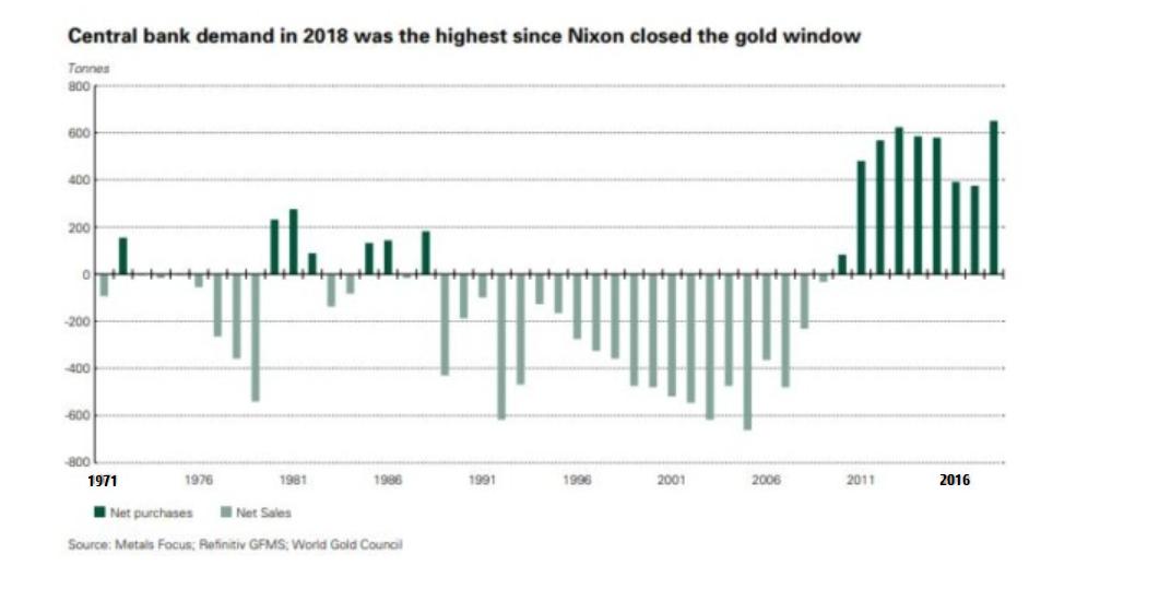 Central Banken Gold