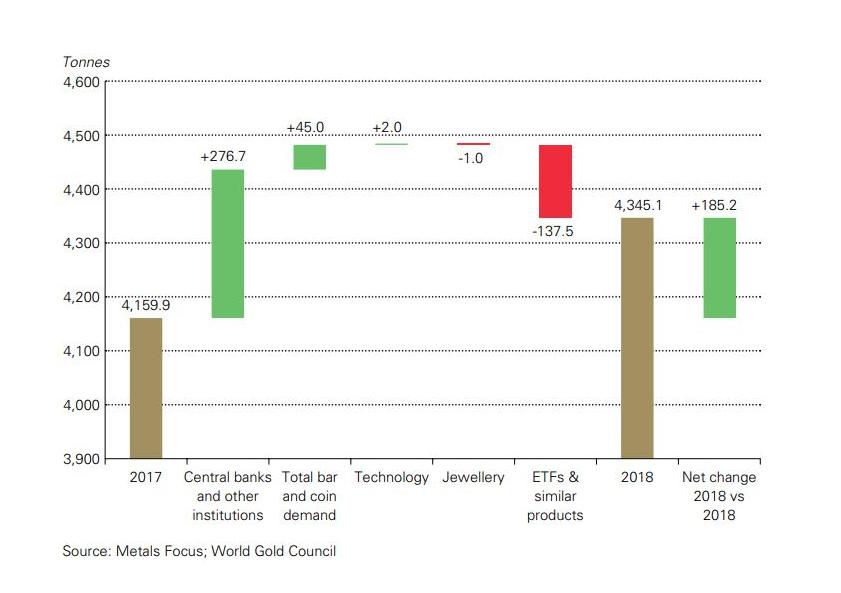 Gold nachfrage 2018