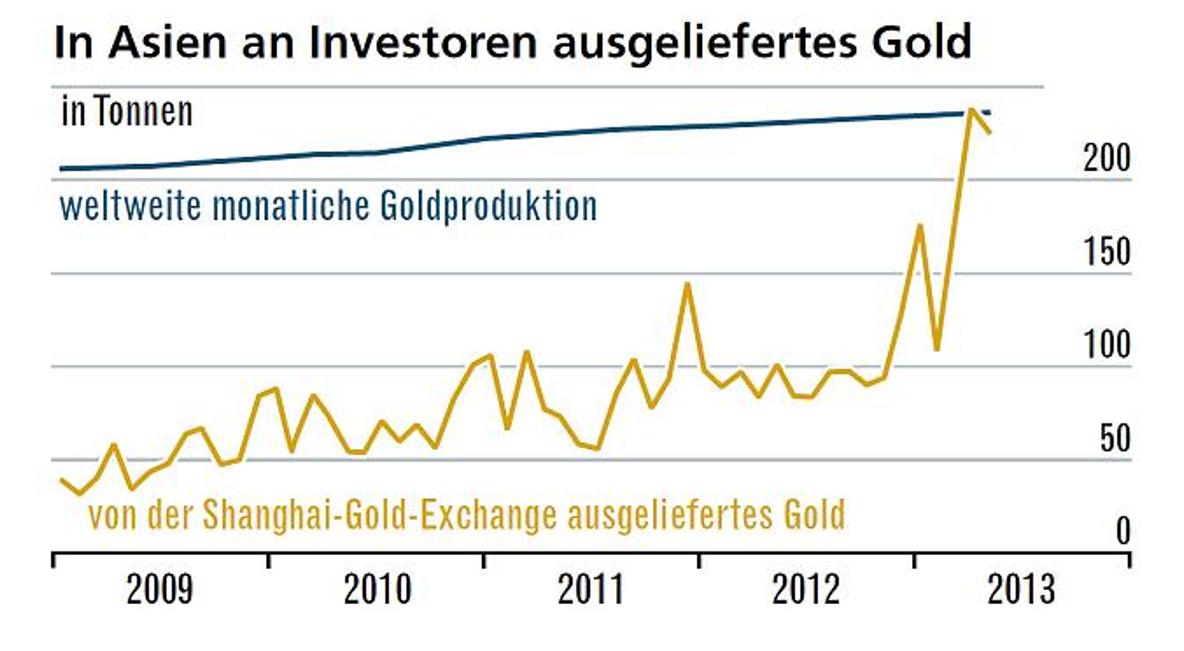 Ausgeliefertes Gold an Asien
