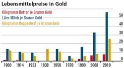 Gold Lebensmittel