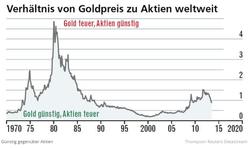 Aktien gegen Gold