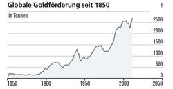 Globale Goldförderung