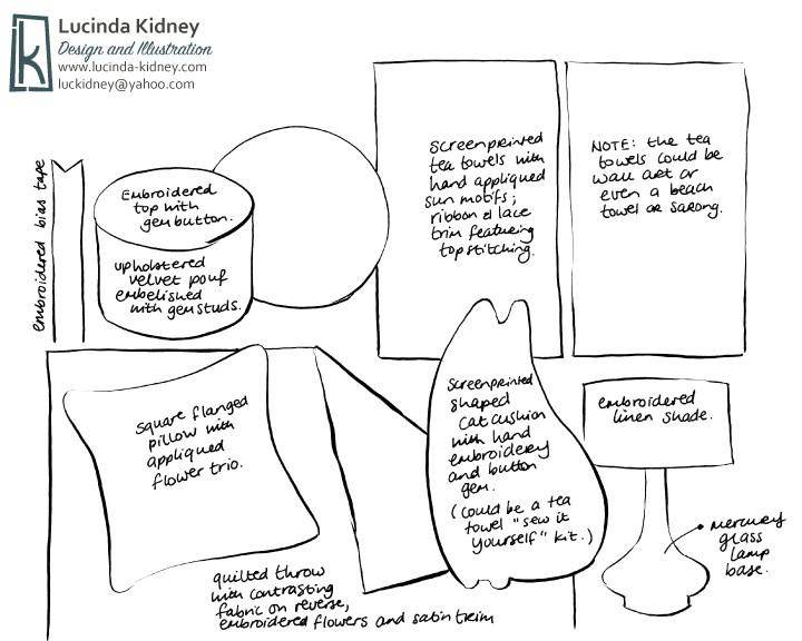 Lucinda_Kidney_Fabric_Annotation_HD1_Wk2.jpg