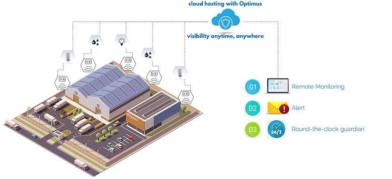 Optimus - Environment Data - 1.jpg