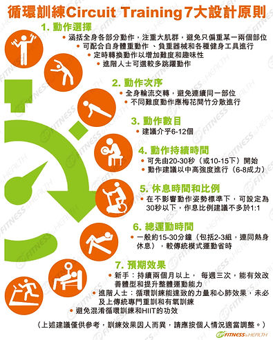 【7大設計原則】循環訓練 - Circuit Training