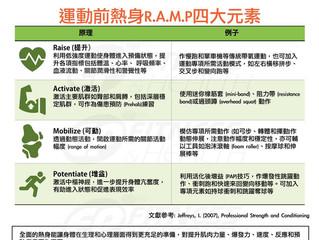 【R.A.M.P】運動前熱身的四大元素