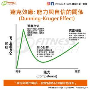 【達克效應】能力與自信的關係 (Dunning-Kruger Effect)
