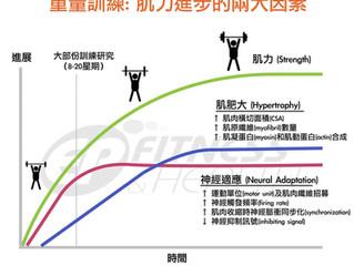 【重量訓練】肌力進步的兩大要素