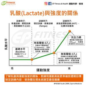 【耐力訓練】乳酸 (Lactate) 與強度的關係