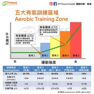 【提升耐力】五大訓練區域(Training Zone)