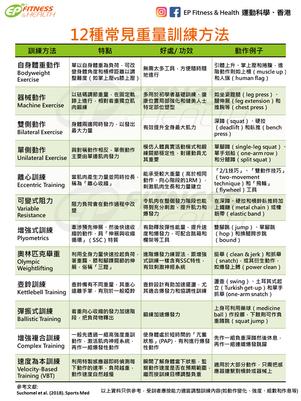 【提升表現】12種常見重量訓練方法一覽