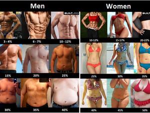 【減肥須知】明明輕左但肚腩大左? 認識Body Fat % !