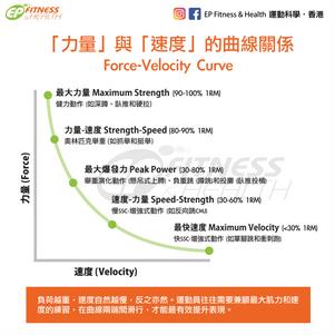 【訓練科學】如何同時提升「力量」與「速度」?