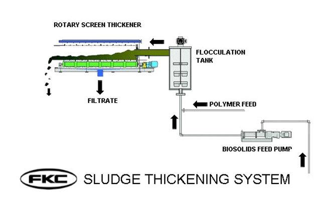 basic THICKENING system.jpg