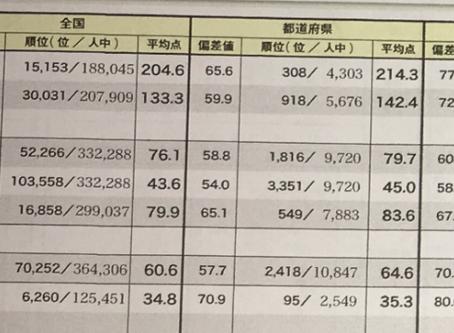 網走南ヶ丘高校で1位!北斗高校で5位!高3生7月進研記述模試の結果がスゴイ!