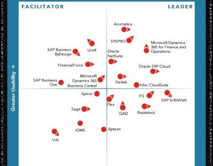 Microsoft 2019 ERP Matrisi'nde Lider