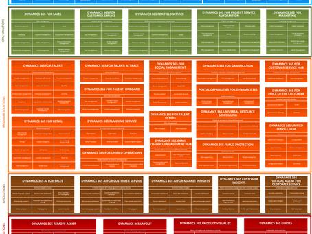 Dynamics 365 Ecosystem Map April 2019