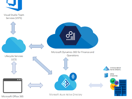 D365 FFO Set up and deploy on-premises environments