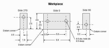 Programming a horizontal machining center from a central origin