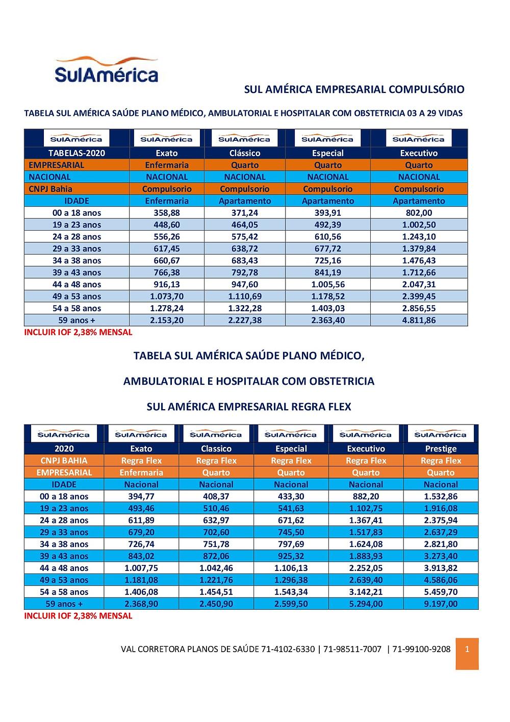 Tabelas de Preços SulAmerica Saude Empresas com CNPJ do Estado da Bahia