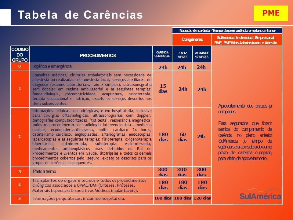 Tabelas de Preços - SulAmerica Saude Empresarial - Juazeiro