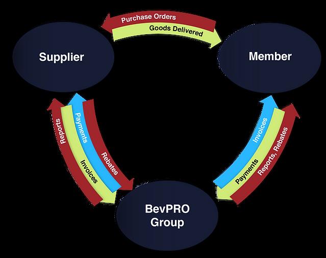 central bill flow chart_BevPRO_v2-01.png