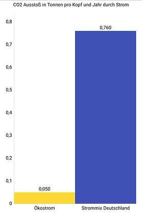 Vergleich Ökostrom Strommix Deutschland Umweltbundesamt CO2 Rechner