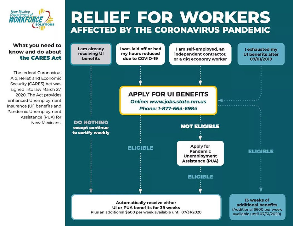 Relief for workers graph aid