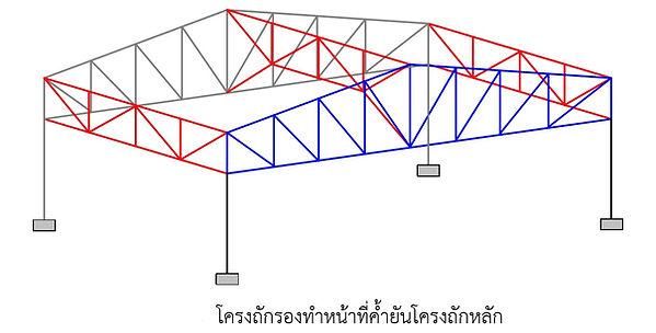 โครงหลังคาสำเร็จรูป โครงสร้างหลังคา โครง