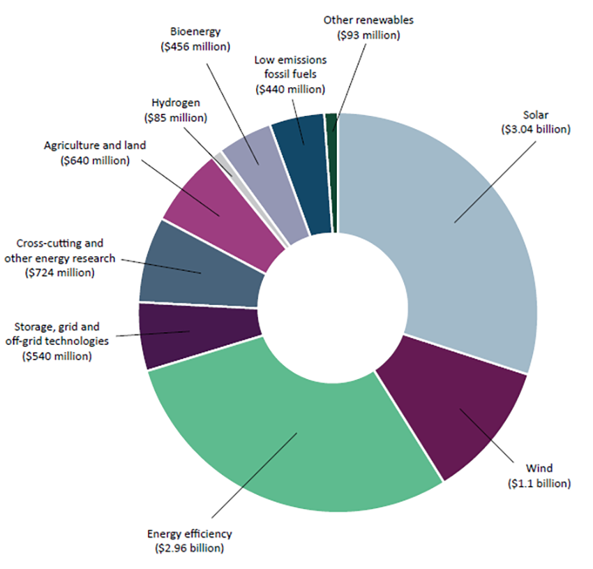 Australian Government investment on low emissions technology (2014-15 to 2019-20), by technology