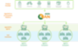 AgenKAN Business Model.png
