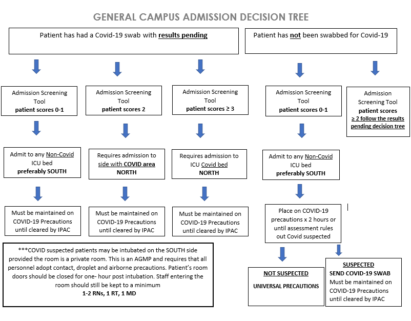 Gen decision tree.png