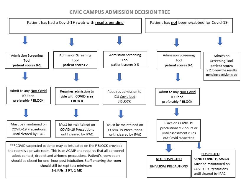 Civ decision tree.png