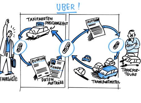 Die API-Ökonomie am Beispiel UBER