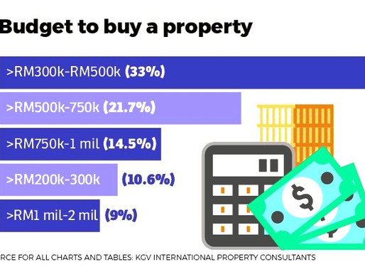 Now is a Good Time to Buy a Property?  It's all about the price!