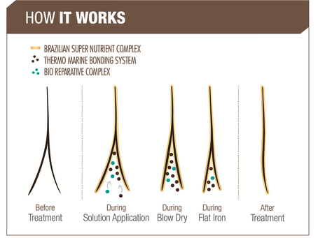 Want to seal those split ends and gain length?