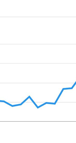 "Dutch Search Queries ""Vacation Turkey"" highest in 12 months"