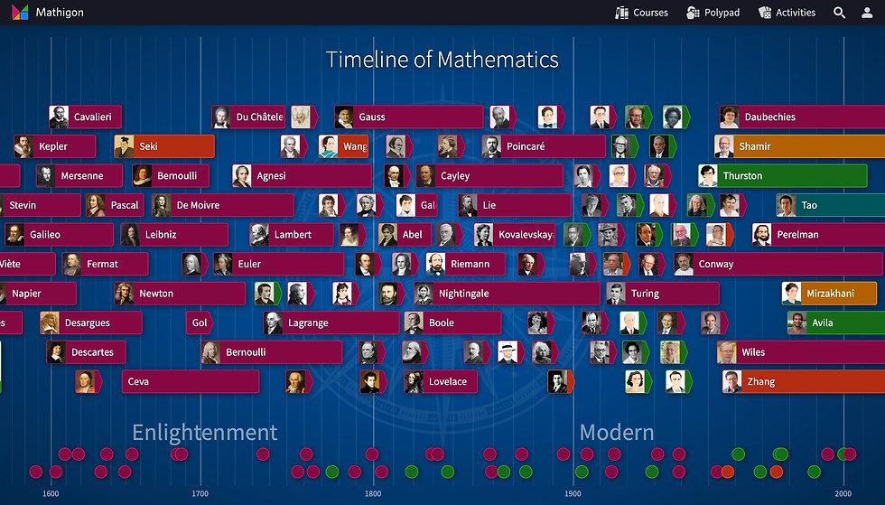 Timeline of Mathematics