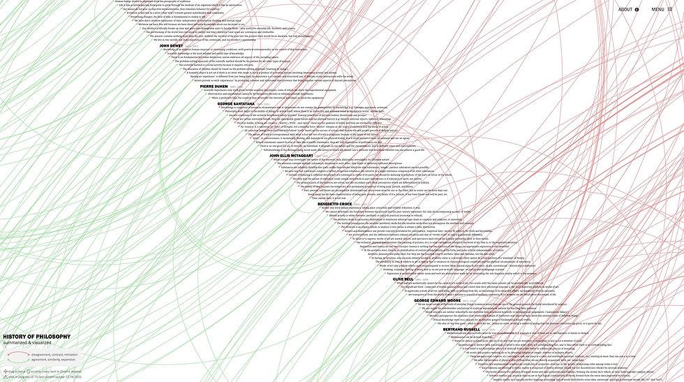 History of Philosophy - Summarized & Visualized