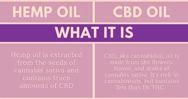 Hemp Oil vs. CBD Oil